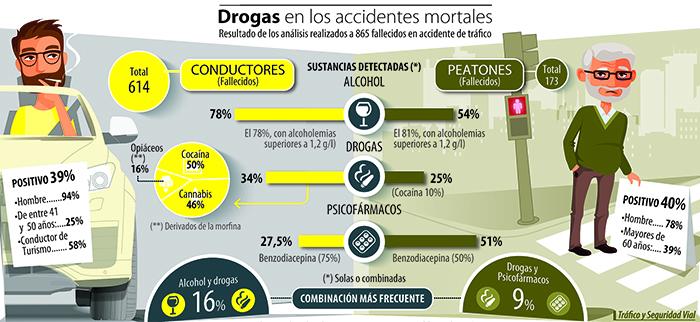 drogas 2015